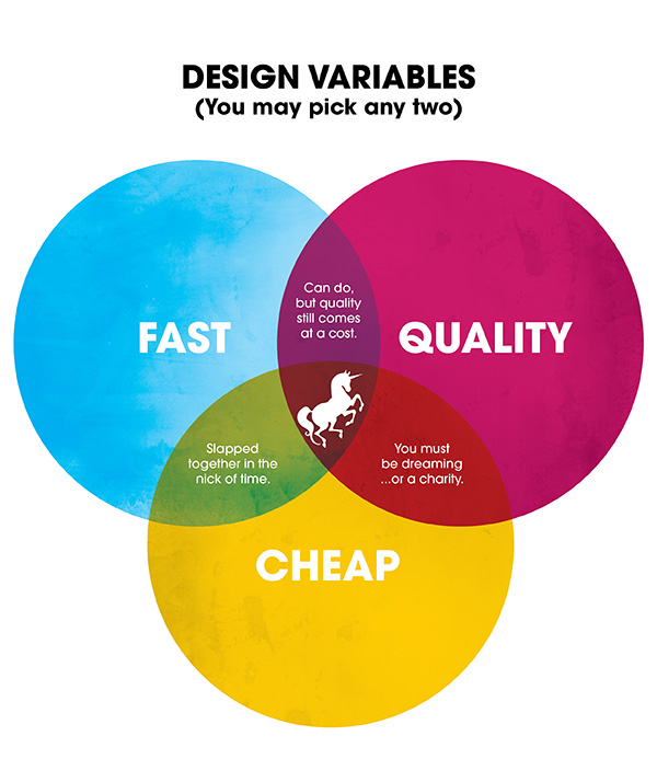Design - Fast, Quality or Cheap? Pick 2.